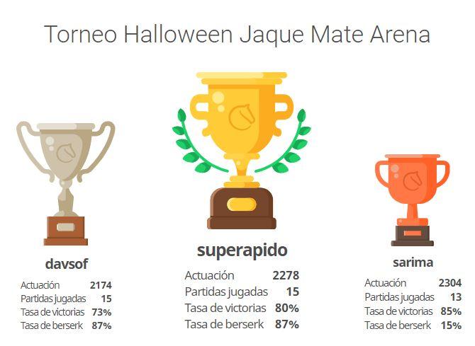 Nicolás López Mijaíl vencedor en el torneo Online de Halloween
