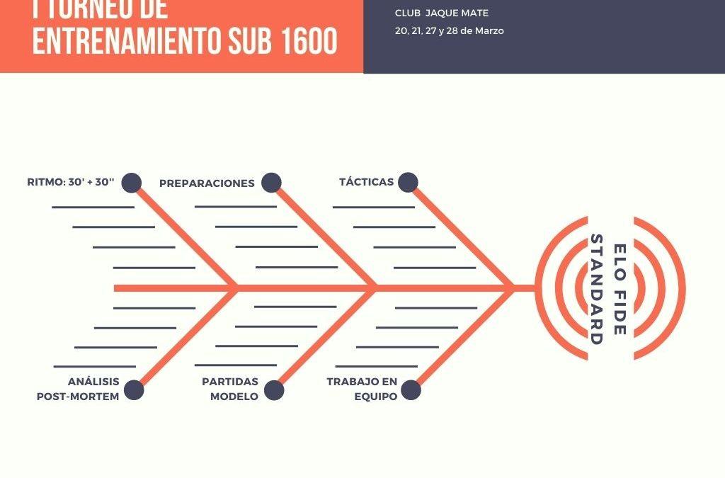 I Torneo de Entrenamiento Sub 1600 Club Jaque Mate